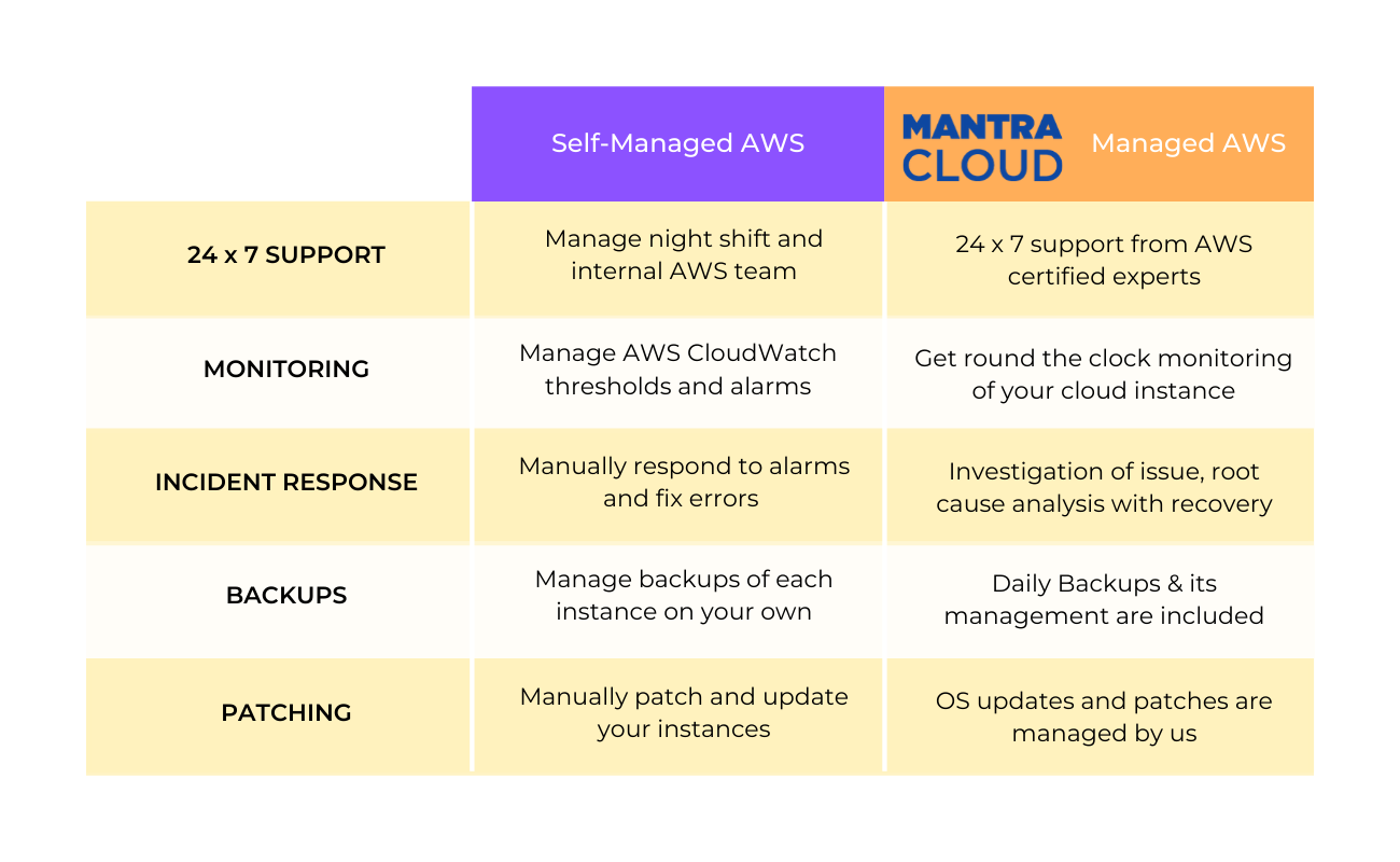 Difference between self managed and managed AWS